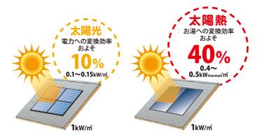太陽熱とは_1
